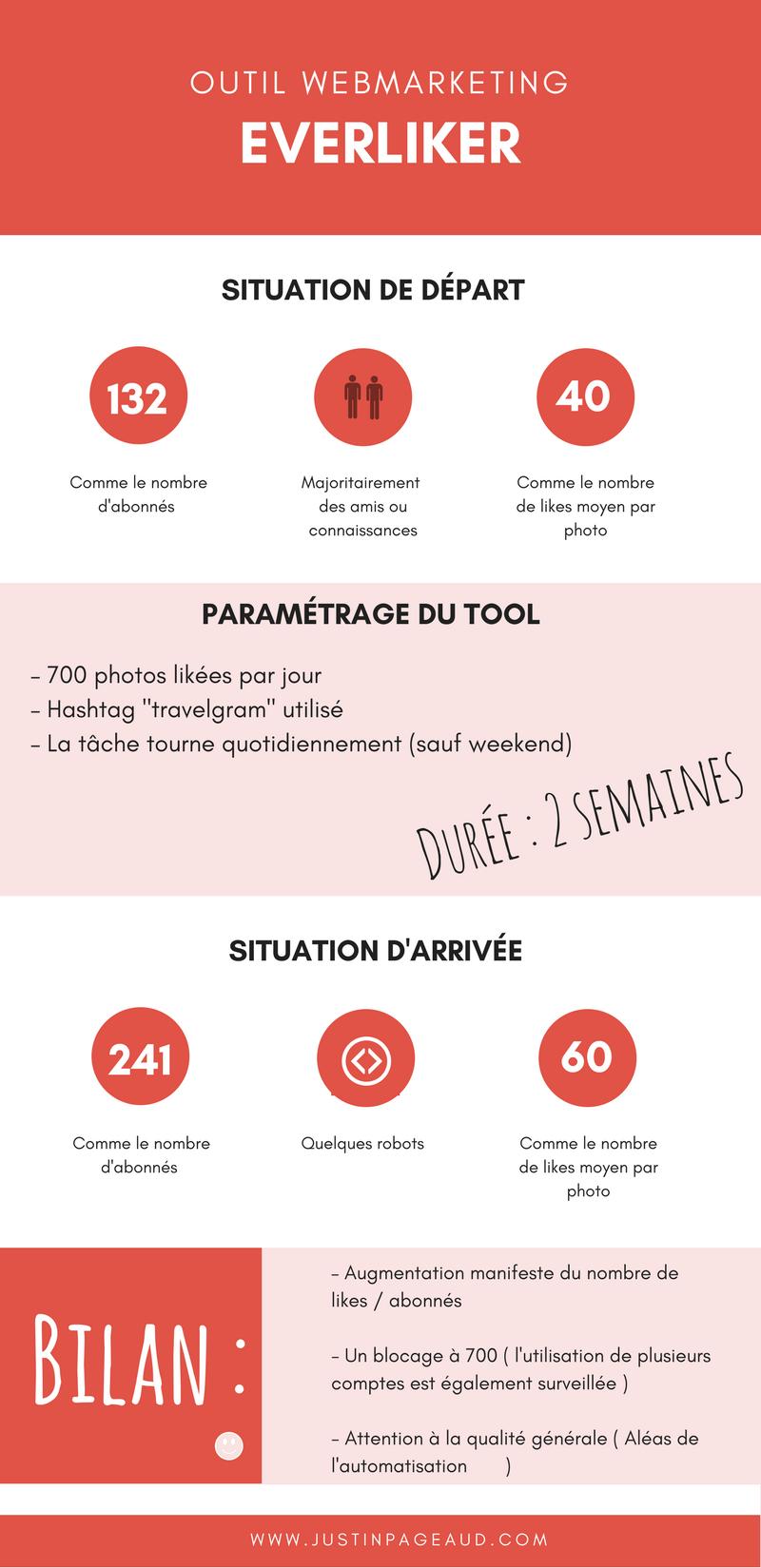 Test d'Everliker : Comment gagner des abonnés Instagram ?